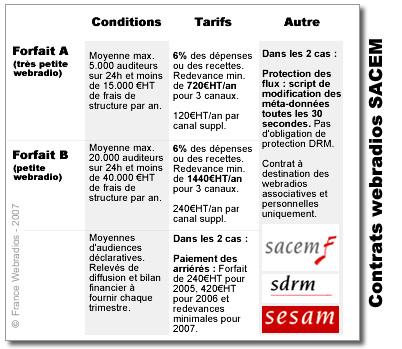 Contrat SACEM webradios - France Webradios