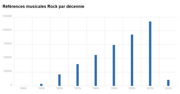 Références musicales Rock par décennie
