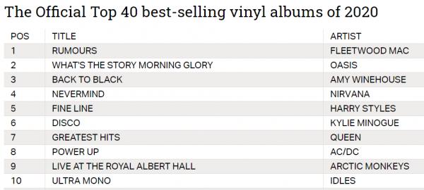 Top 40 des ventes de vinyl 2020